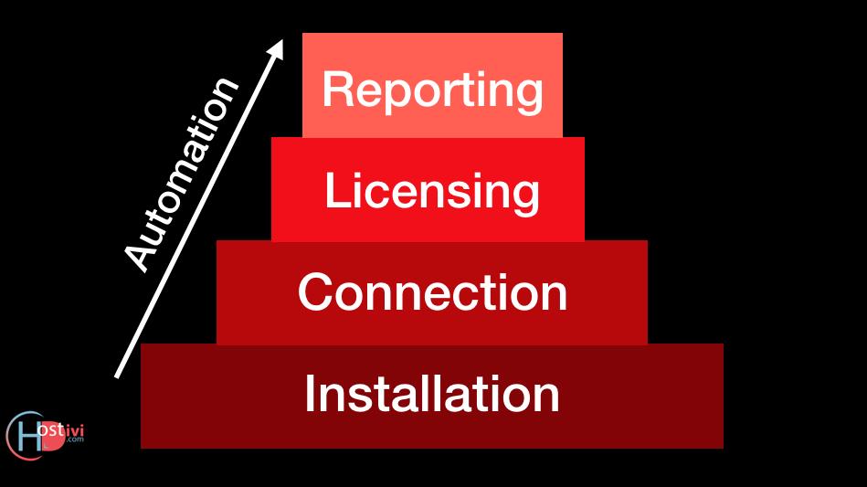 Automation of WordPress Websites